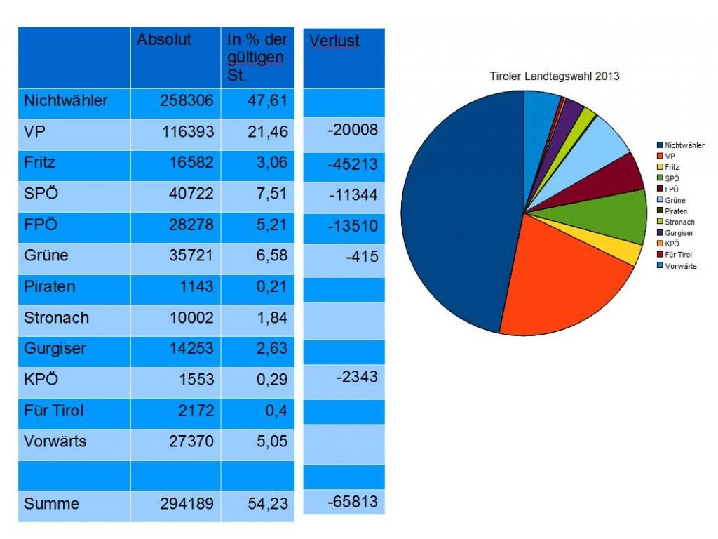 Wahlergebnis Landtagswahl Tirol 2013