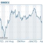 Ölpreisentwicklung (Quelle: BAWAG)