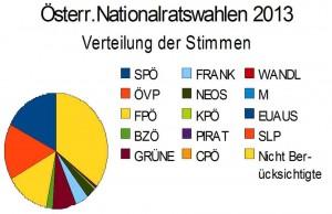 Diagramm der Stimmabgabe in der österr. Nationalratswahl 2013