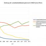 Arbeitslosigkeit Wien