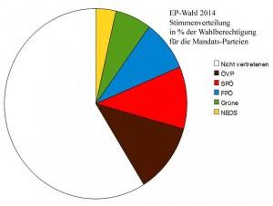Stimmenverteilung EP.Wahl 2014
