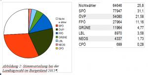 Stimmverteilung bei der Landtagswahl 2015 in Burgenland