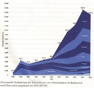 Darstellung der Arbeitskräfteüberlassung im Baugewerbe seit 2005