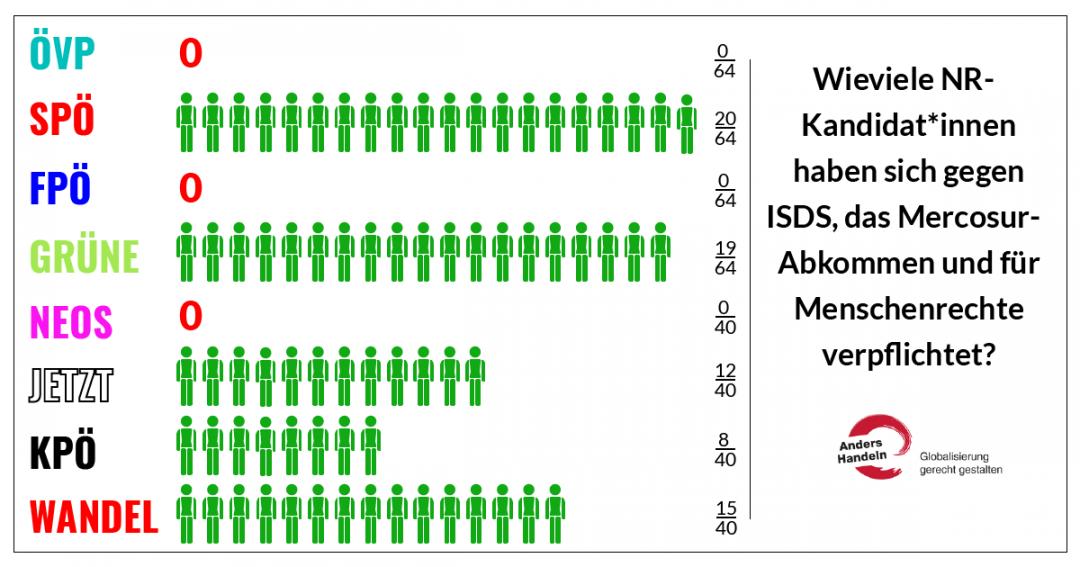 ISDS-Unterstützer