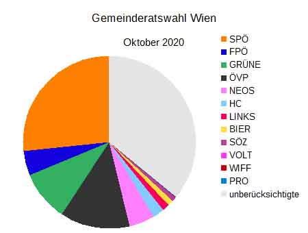 Stimmenverteilung Wien 2020